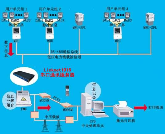 电力抄表 智能抄表系统 数据采集 智能抄表系统